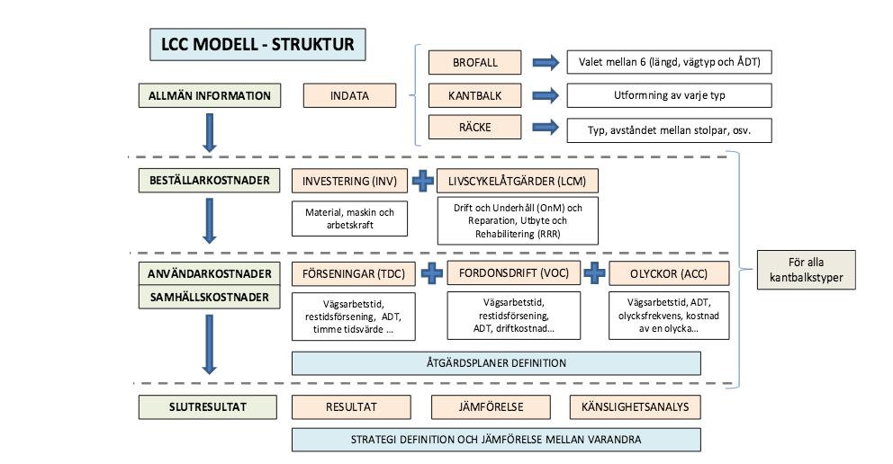 LCC-modellens struktur