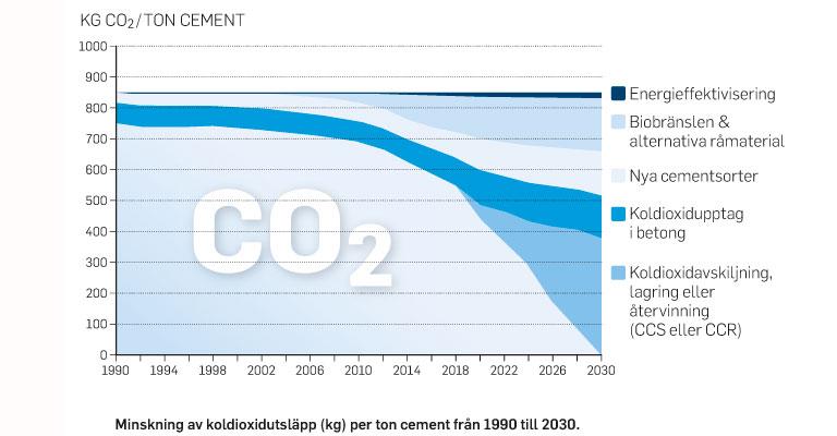 vison-2030-co2-utslapp_webb